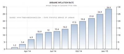 inflatie oekraine