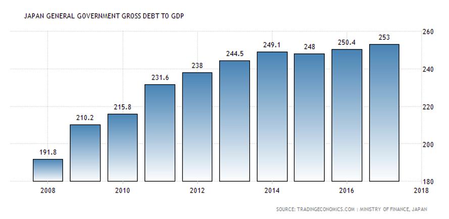 japan schulden