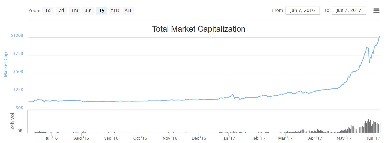market cap cryptocurn