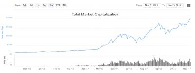 marktkapitalitatie crypto