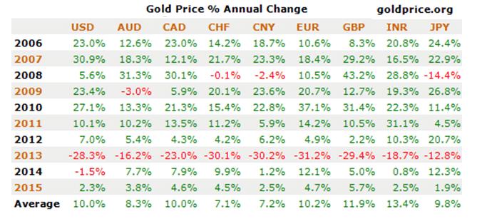 stijging goudprijs 2014