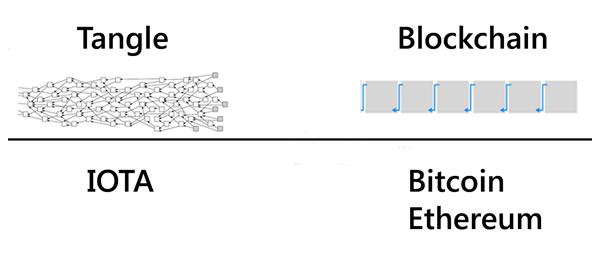 tangle blockchain
