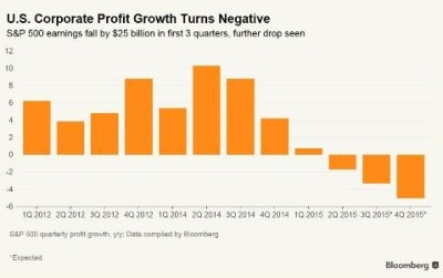 us corporate profit growth turns negative
