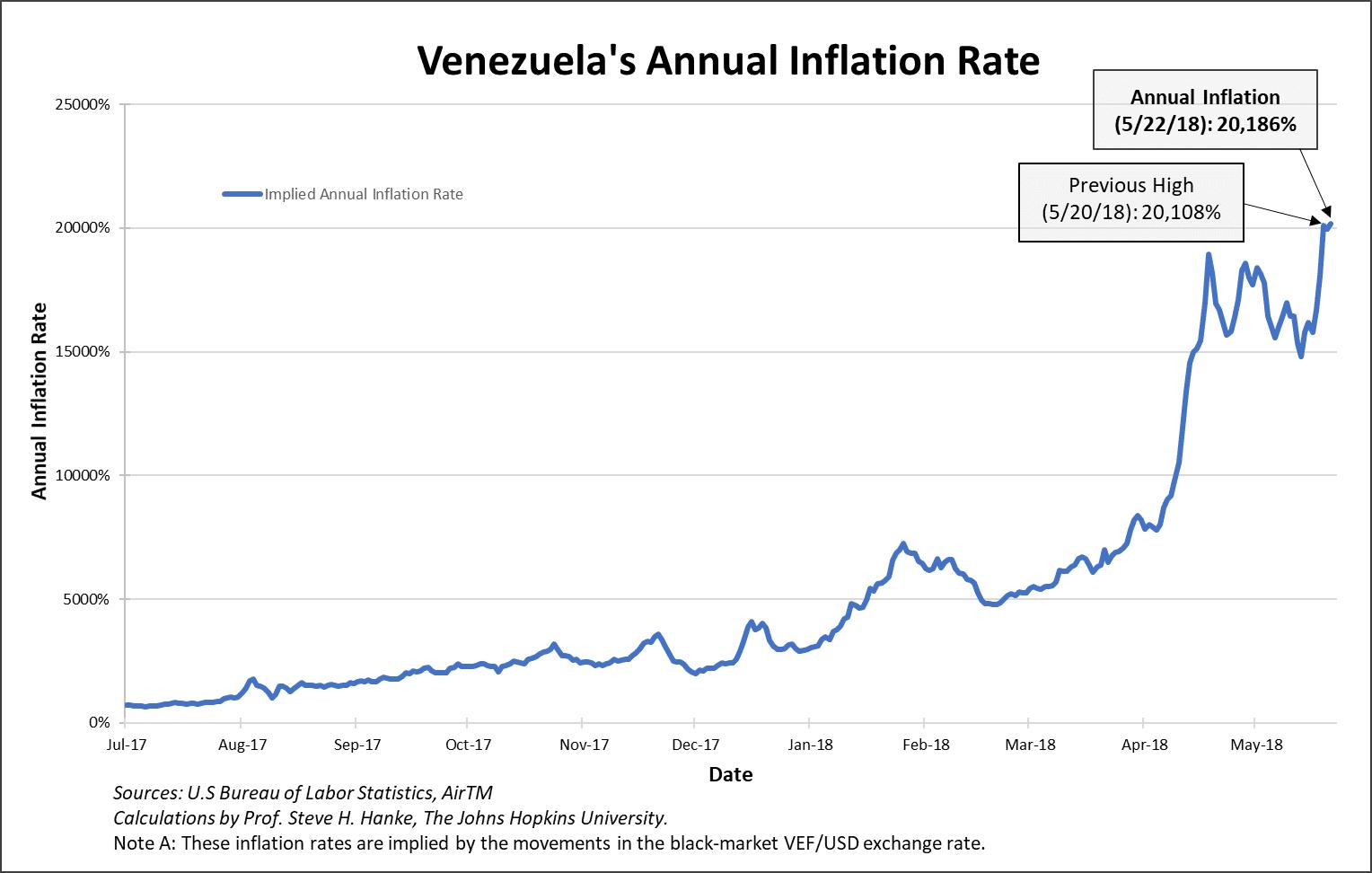 venezuela hyperinflatie