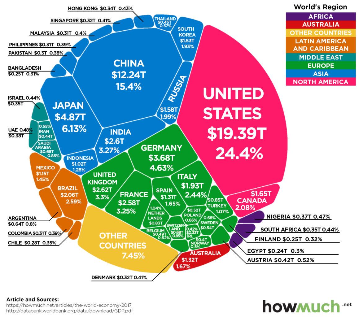 economie wereld